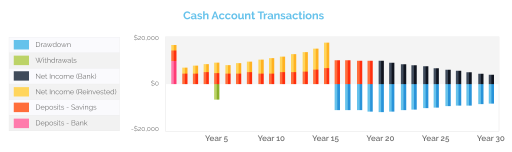 cash-account-transactions