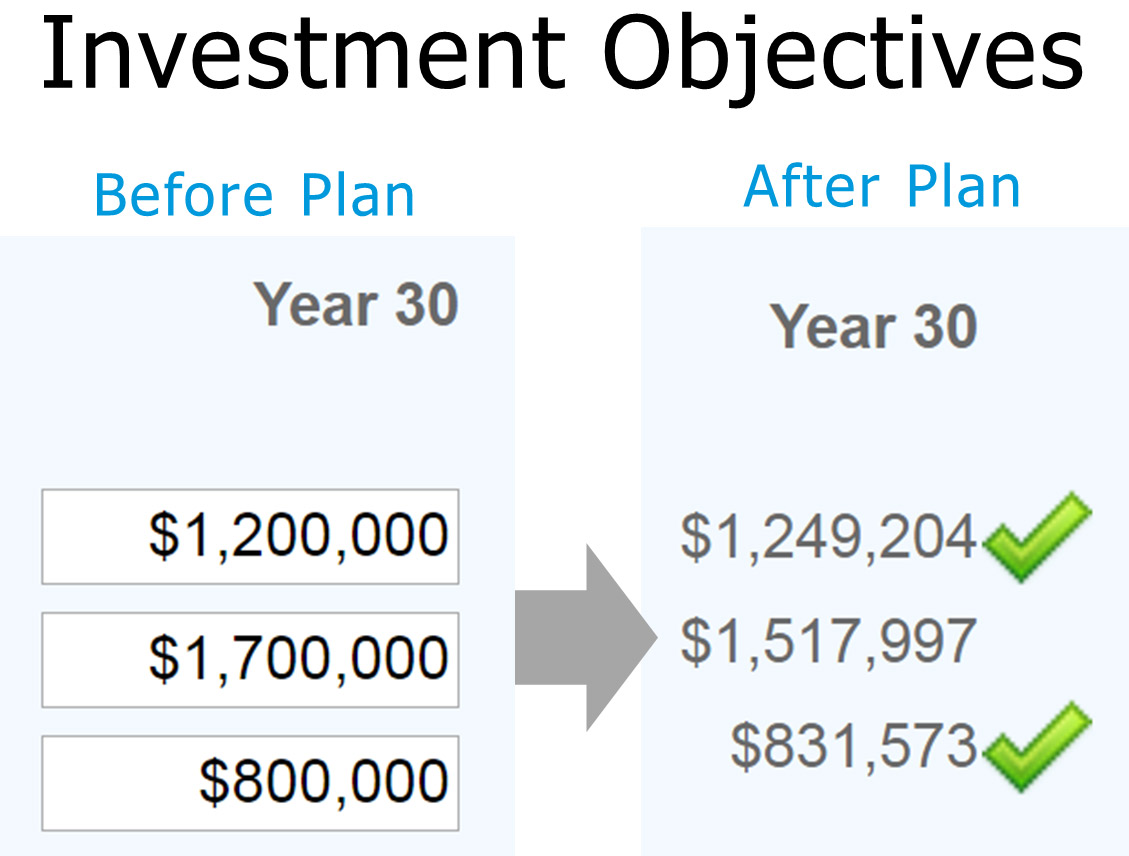 Financial Mappers Investment Objectives