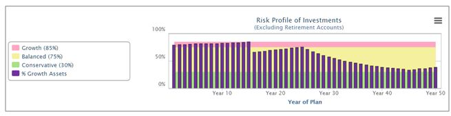 Risk Profile as percentage of Growth Assets